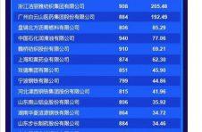2020中国品牌价值评价信息发布 广药白云山品牌价值192.48亿元