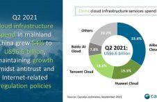 Canalys报告显示百度智能云排中国云市场前四,BATH坐稳中国四朵云